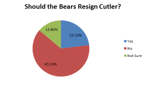 Poll of 65 students